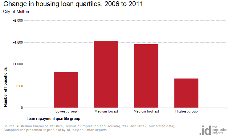 Change in housing loan quartiles, 2006 to 2011