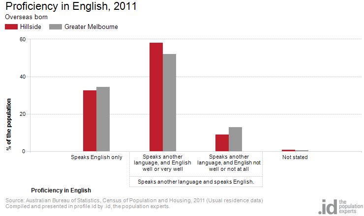 Proficiency in English, 2011