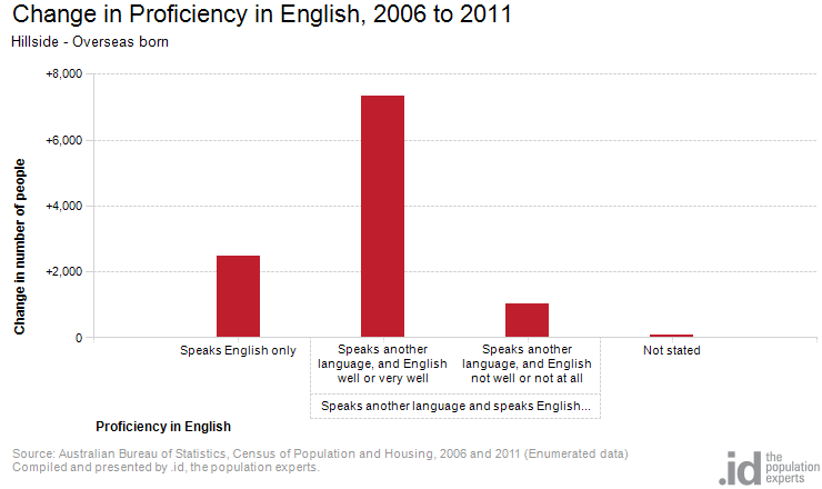 Change in Proficiency in English, 2006 to 2011