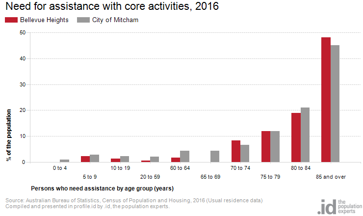Need for assistance with core activities, 2016