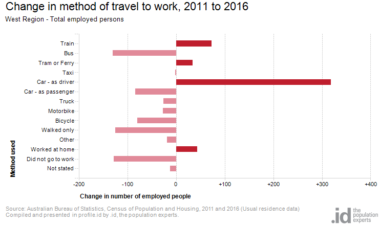 Change in method of travel to work, 2011 to 2016