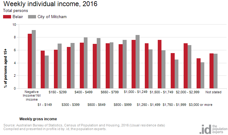 Weekly individual income, 2016