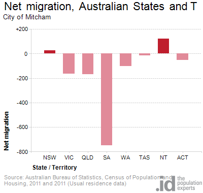 Net migration, Australian States and Territories