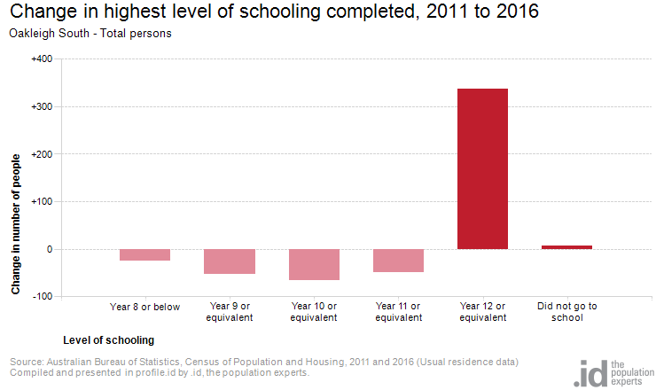 Change in highest level of schooling completed, 2011 to 2016
