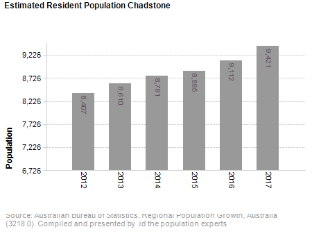 Estimated Resident Population<br /> Chadstone