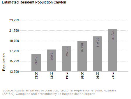 Estimated Resident Population,<br /> Clayton