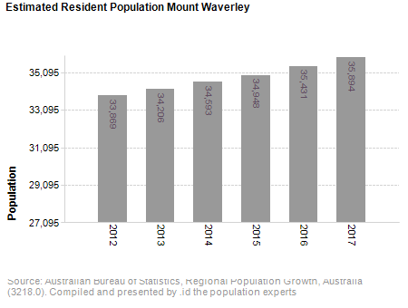 Estimated Resident Population<br /> Mount Waverley
