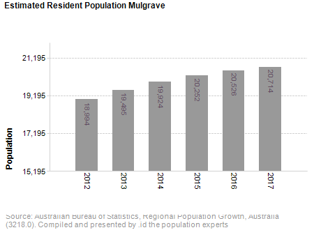 Estimated Resident Population<br /> Mulgrave