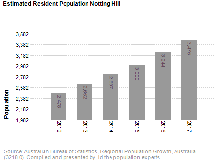 Estimated Resident Population<br /> Notting Hill