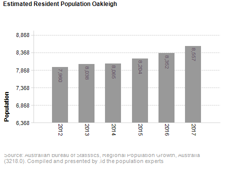 Estimated Resident Population<br /> Oakleigh