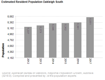 Estimated Resident Population<br /> Oakleigh South