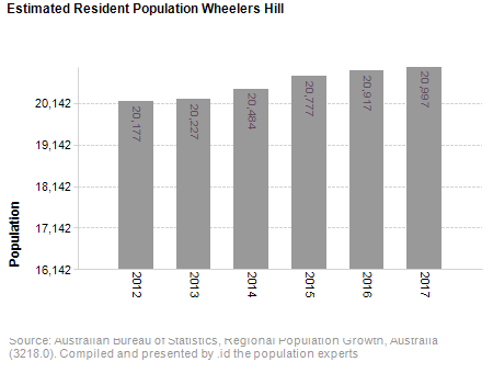 Estimated Resident Population,<br /> Wheelers Hill
