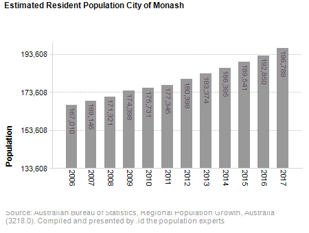 Estimated Resident Population<br /> City of Monash