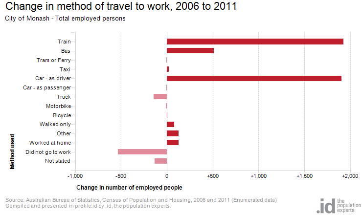 Change in method of travel to work, 2006 to 2011