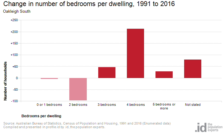 Change in number of bedrooms per dwelling, 1991 to 2016