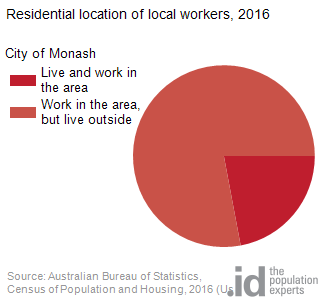 Residential location of local workers, 2016