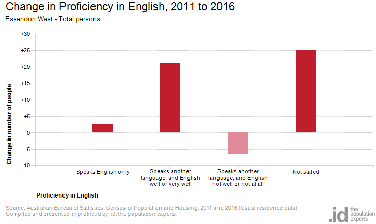 Change in Proficiency in English, 2011 to 2016