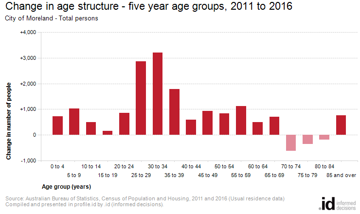 Change in age structure - five year age groups, 2011 to 2016