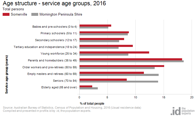 Age structure - service age groups, 2016