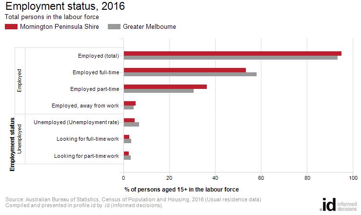 Employment status, 2016