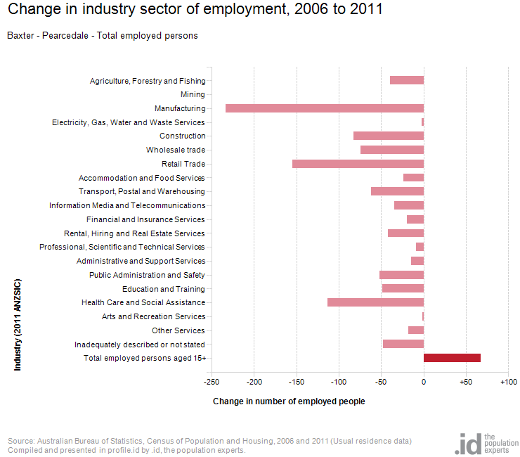 Change in industry sector of employment, 2006 to 2011