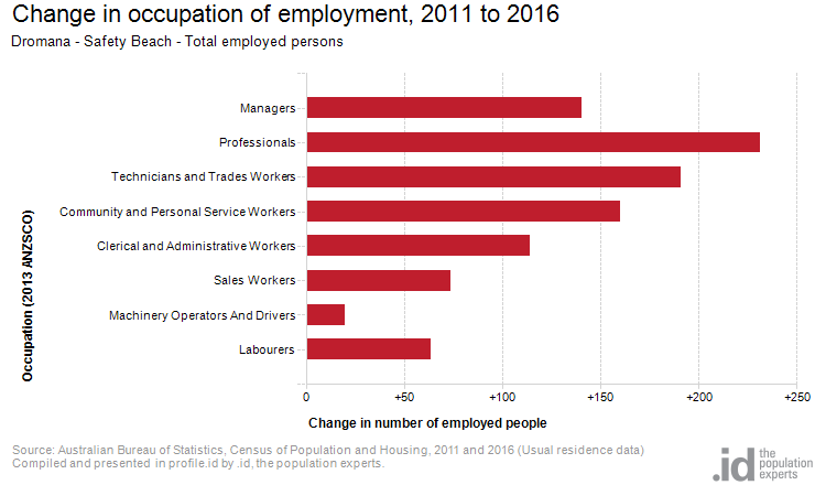 Change in occupation of employment, 2011 to 2016