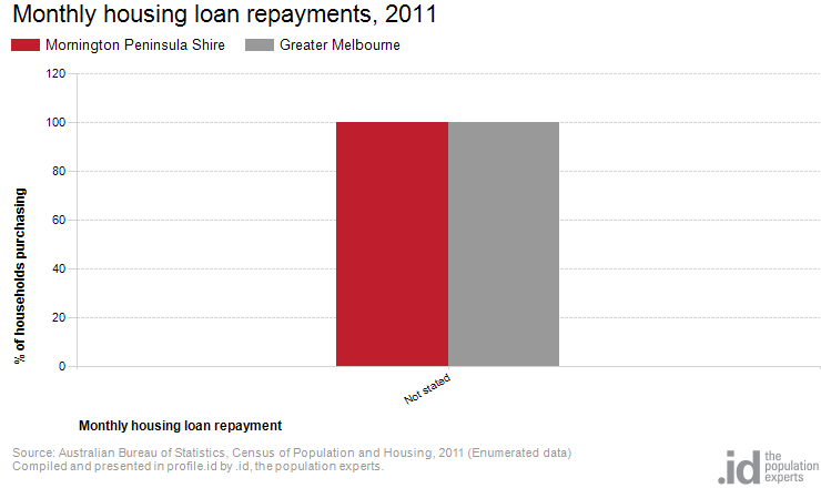 Monthly housing loan repayments, 2011