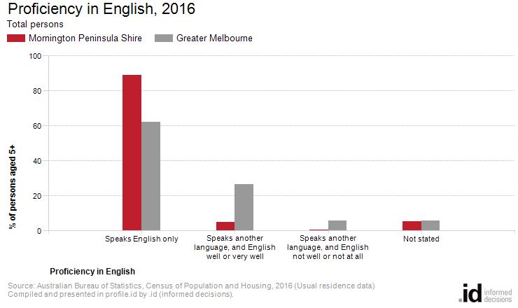 Proficiency in English, 2016