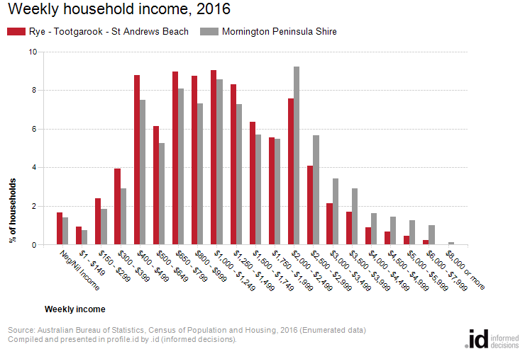 Weekly household income, 2016