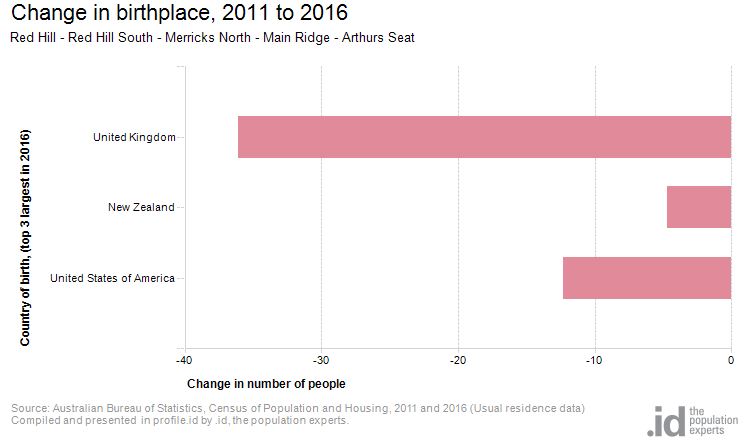 Change in birthplace, 2011 to 2016