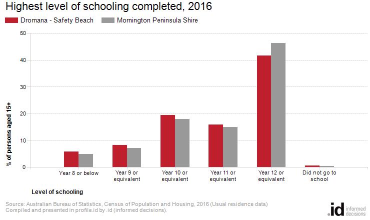 Highest level of schooling completed, 2016