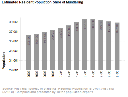 Estimated Resident Population<br /> Shire of Mundaring