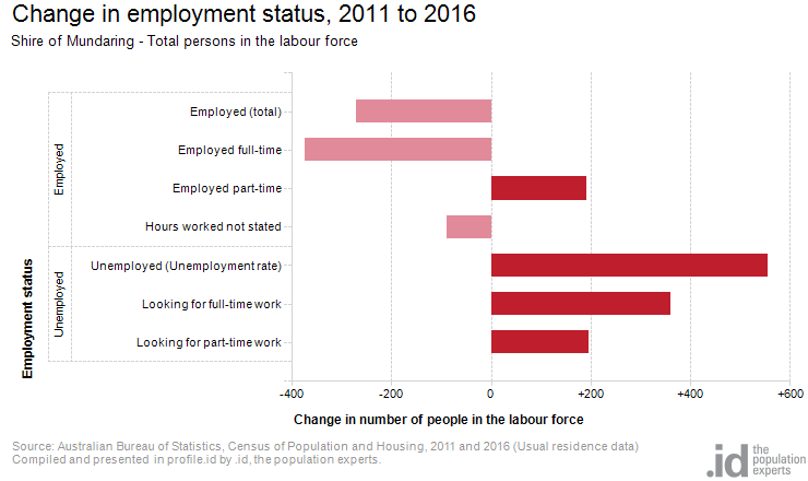 Change in employment status, 2011 to 2016