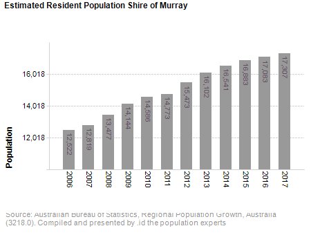 Estimated Resident Population<br /> Shire of Murray