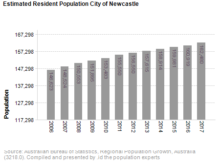 Estimated Resident Population<br /> City of Newcastle