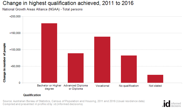 Change in highest qualification achieved, 2011 to 2016