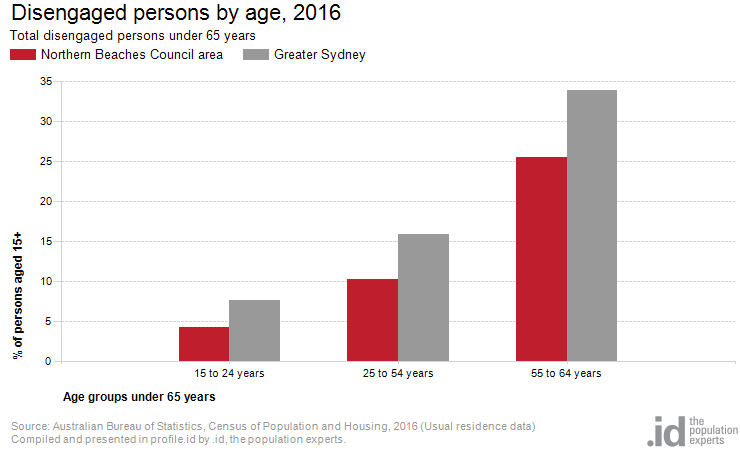 Disengaged persons by age, 2016