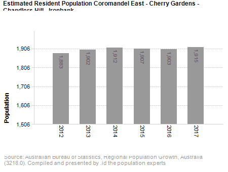 Estimated Resident Population,<br /> Coromandel East - Cherry Gardens - Chandlers Hill - Ironbank