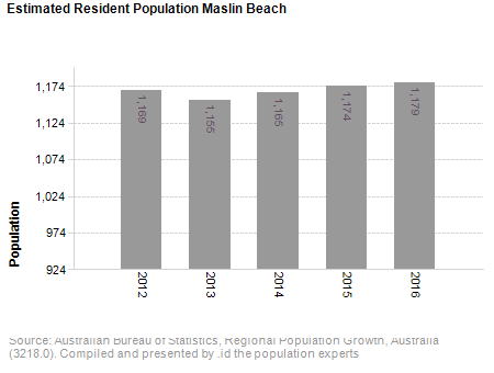 Estimated Resident Population<br /> Maslin Beach