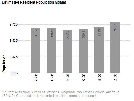 Estimated Resident Population,<br /> Moana