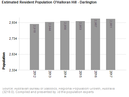 Estimated Resident Population<br /> O'Halloran Hill - Darlington