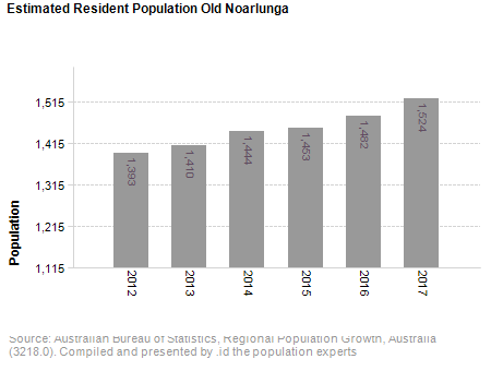 Estimated Resident Population<br /> Old Noarlunga