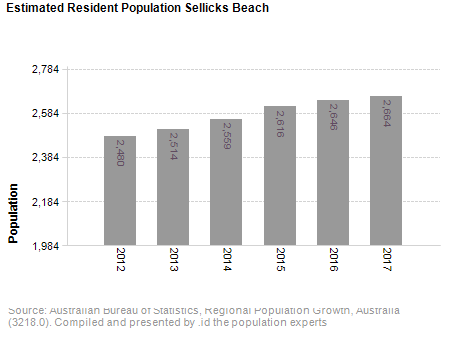 Estimated Resident Population<br /> Sellicks Beach