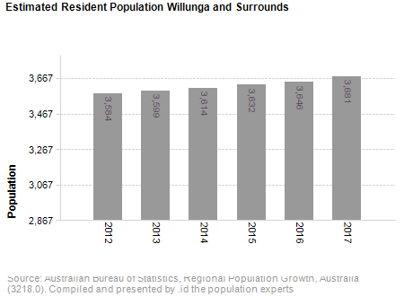 Estimated Resident Population<br /> Willunga and Surrounds