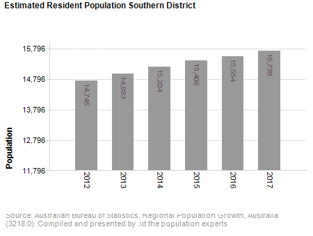 Estimated Resident Population,<br /> Southern District
