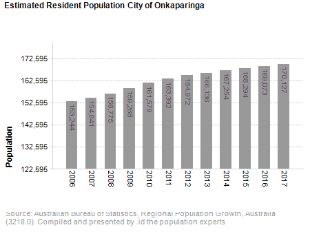 Estimated Resident Population<br /> City of Onkaparinga