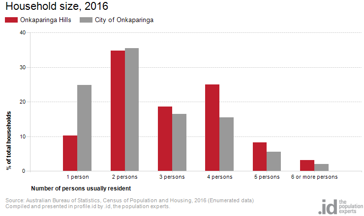 Household size, 2016