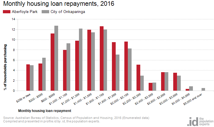 Monthly housing loan repayments, 2016