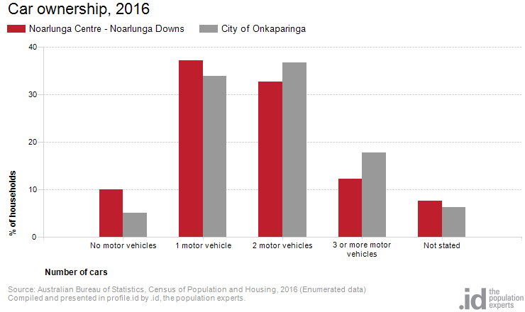 Car ownership, 2016