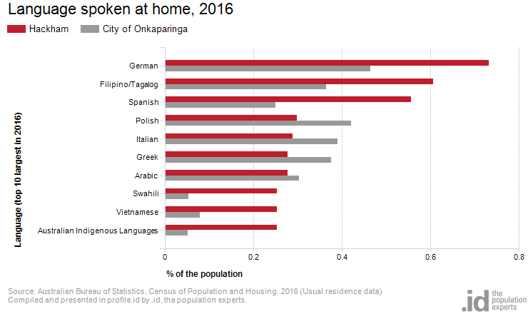 Language spoken at home, 2016